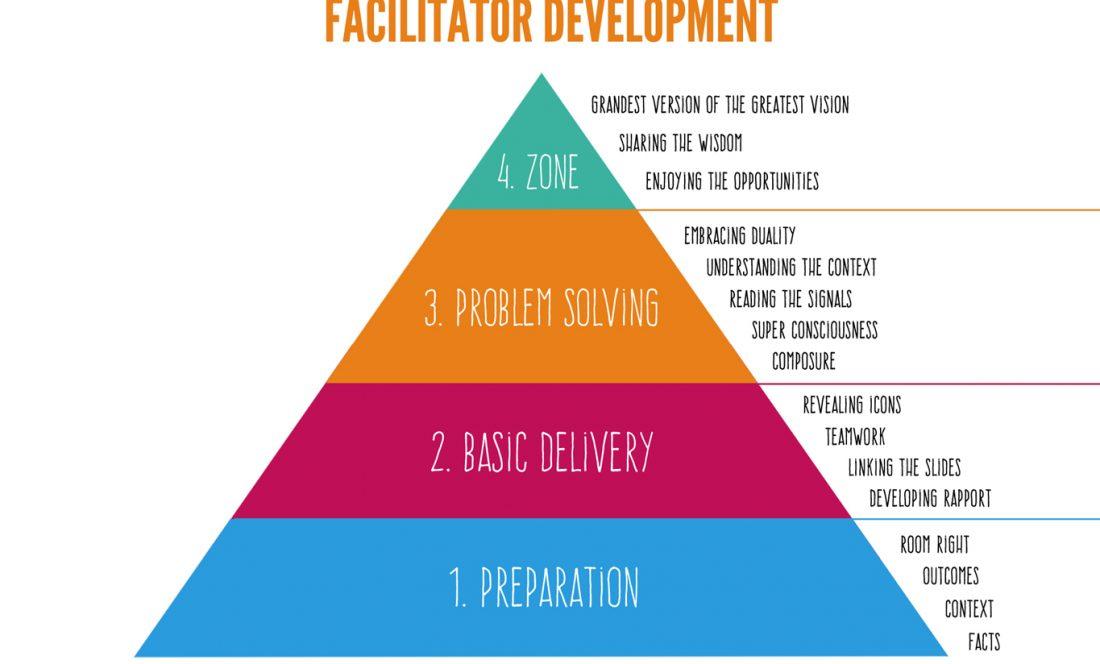 facilitator development pyramid