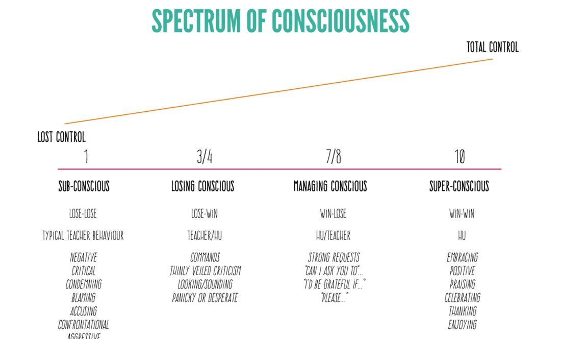 spectrum of conciousness